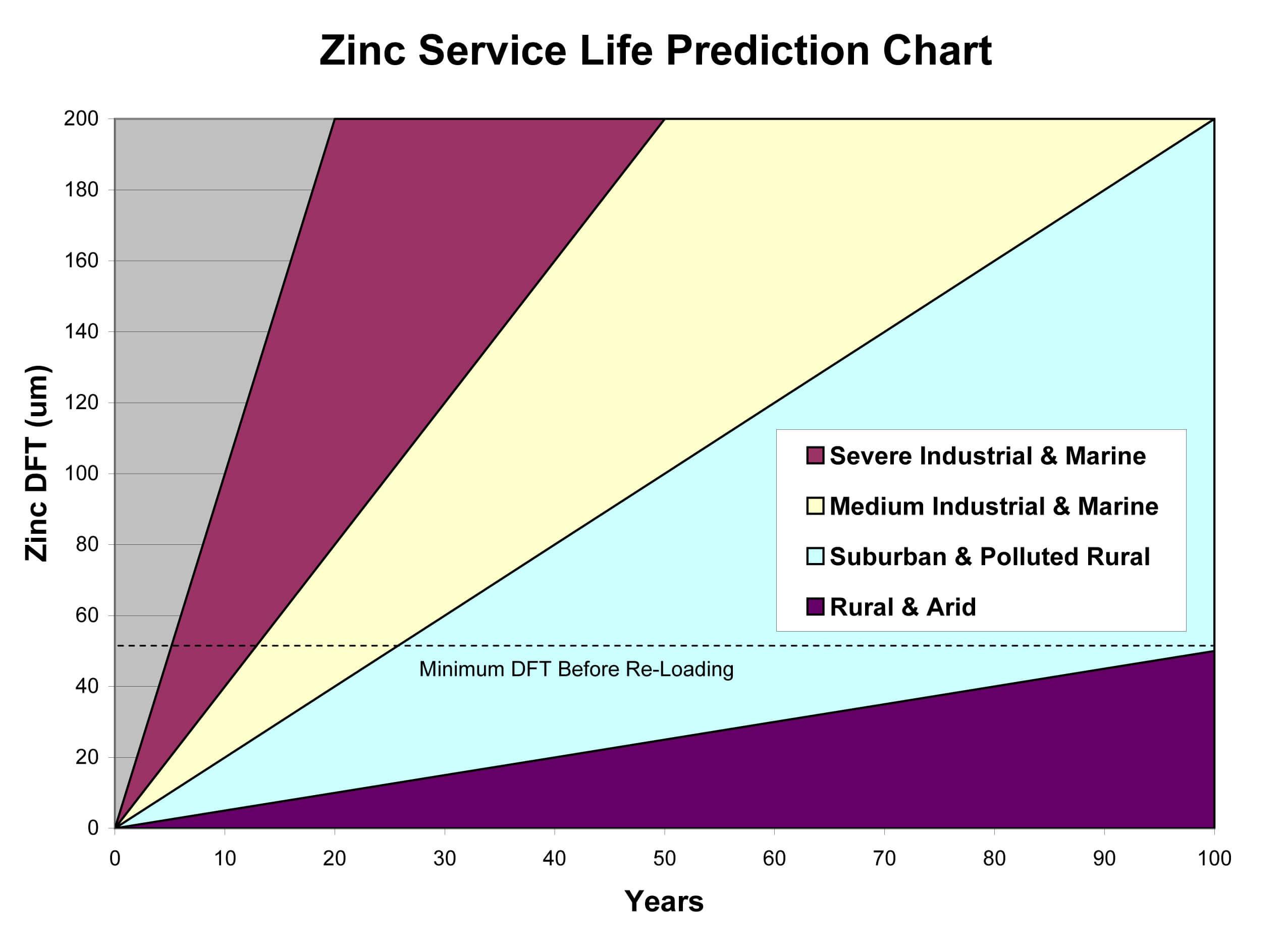 zinga-mcscorpusa-usa-shop-corrosion-ZincLoss2